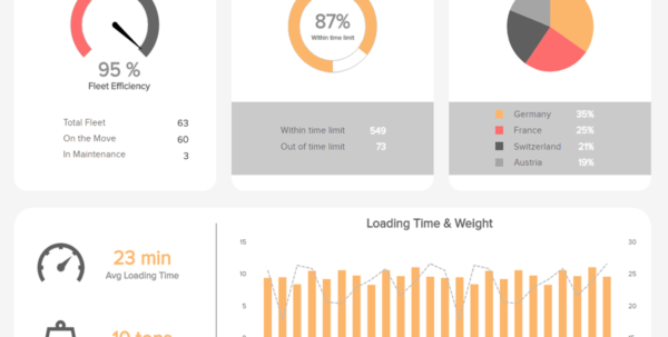 Logistics Dashboards   Templates & Examples For Warehouses Etc. Intended For Kpi Dashboard Excel Voorbeeld