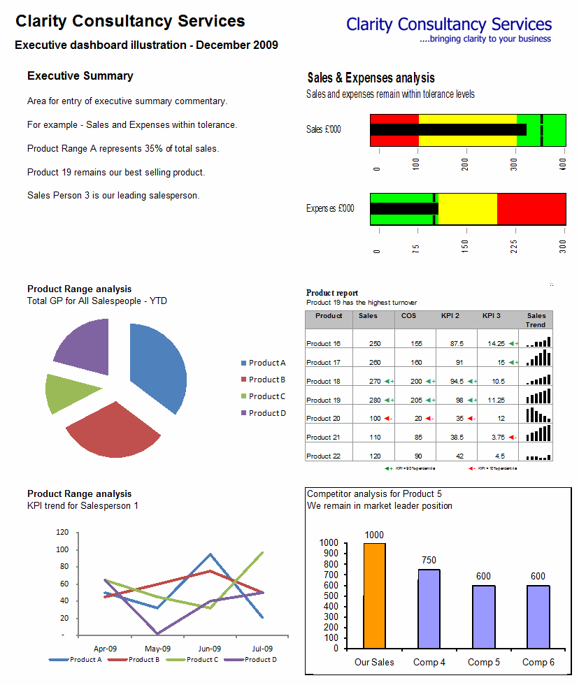 Making A Dynamic Dashboard In Excel [Part 1 Of 4] » Chandoo Inside Kpi Dashboard In Excel