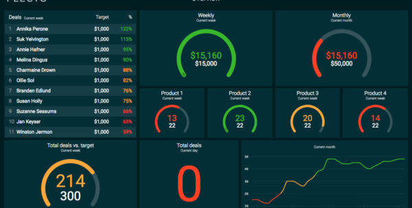 Manage Your Performance Data On Dashboards   Plecto For Free Excel Dashboard Widgets