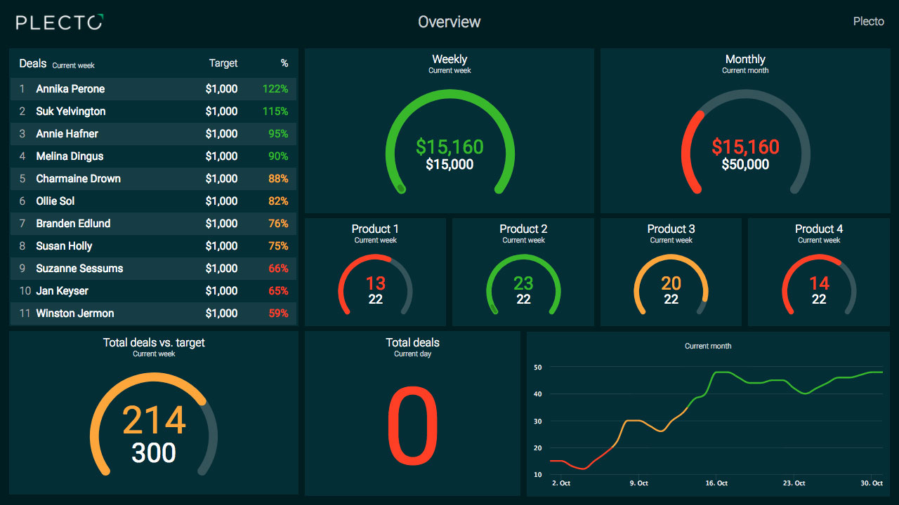 Free Excel Dashboard Widgets Example Of Spreadshee Free