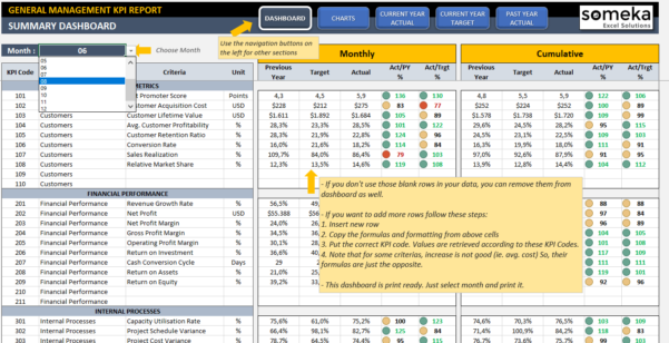 Management Kpi Dashboard | Ready To Use And Professional Excel Template And Excel Kpi Dashboard Software