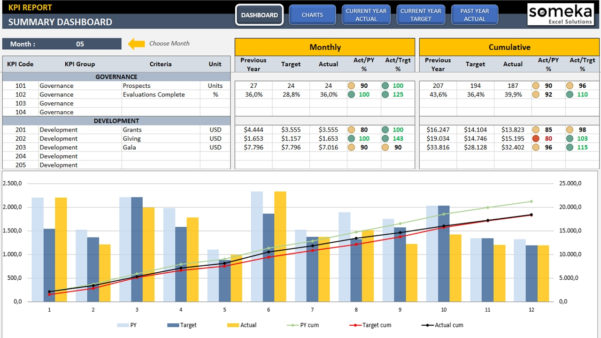 Management Kpi Dashboard | Ready To Use And Professional Excel Template For Free Excel Dashboard Download