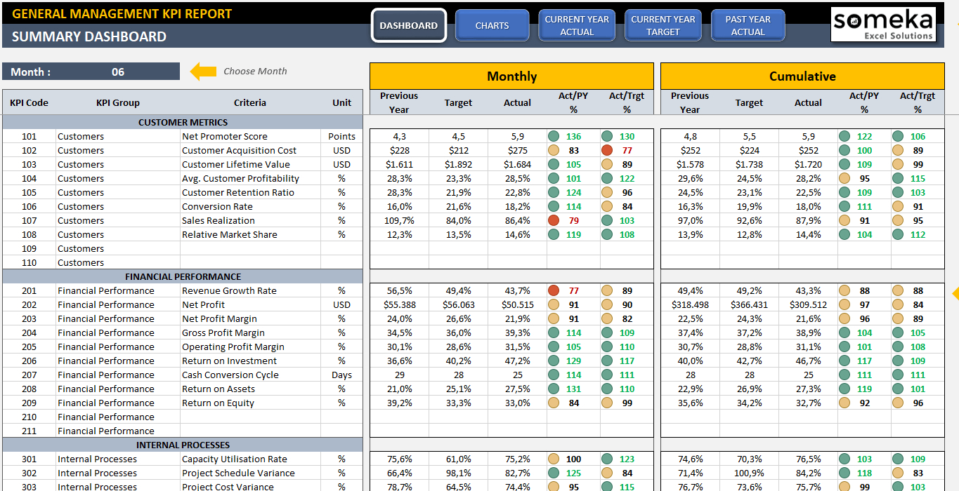 Management Kpi Dashboard | Ready To Use And Professional Excel Template For Kpi Templates Excel