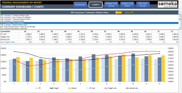 Management Kpi Dashboard | Ready To Use And Professional Excel Template Inside Kpi Dashboard Excel Download