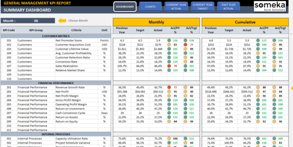 Management Kpi Dashboard | Ready To Use And Professional Excel Template With Excel Kpi Dashboard Templates