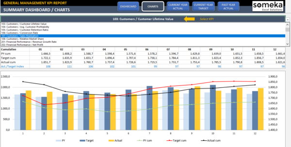 Management Kpi Dashboard | Ready To Use And Professional Excel Template With Financial Kpi Dashboard Excel