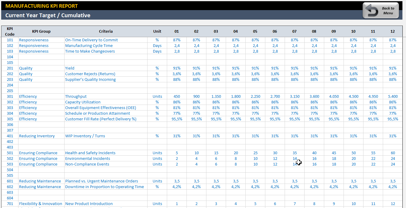 Manufacturing Kpi Dashboard | Ready To Use Excel Template And Call Center Kpi Excel Template
