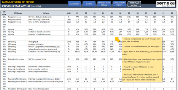Manufacturing Kpi Dashboard | Ready To Use Excel Template In Employee Kpi Template Excel