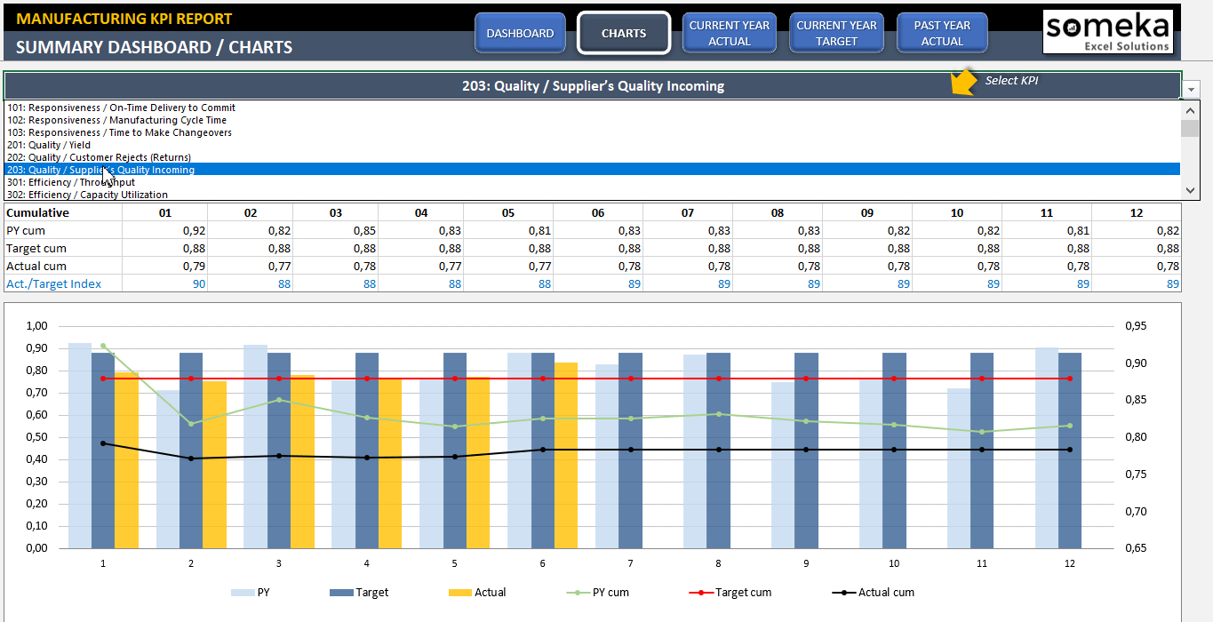 Manufacturing Kpi Dashboard   Ready To Use Excel Template Intended For Simple Kpi Dashboard Excel