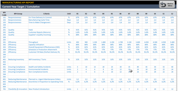 Manufacturing Kpi Dashboard | Ready To Use Excel Template Throughout Kpi Templates Excel