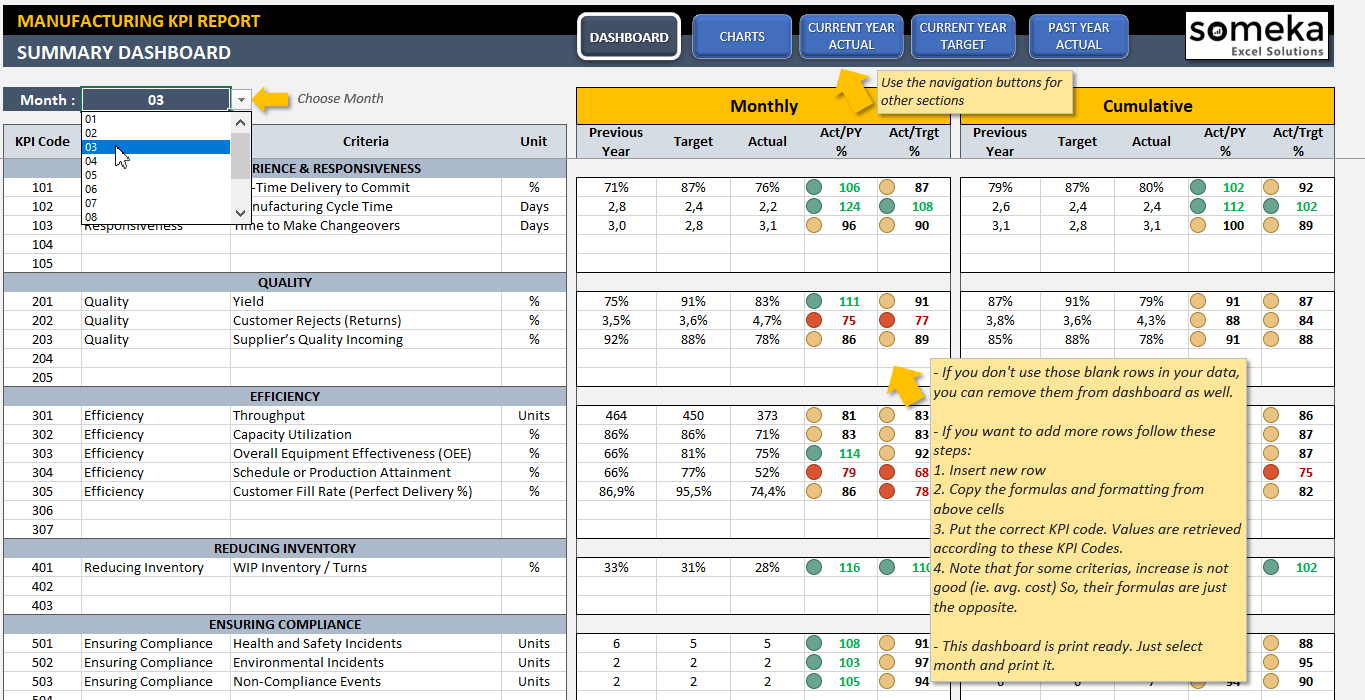 Manufacturing Kpi Dashboard | Ready To Use Excel Template Throughout Simple Kpi Dashboard Excel