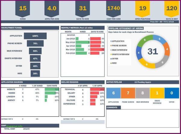 Manufacturing Kpi Template Excel Excel 2007 Dashboard Templates Free For Kpi Dashboard Template Excel