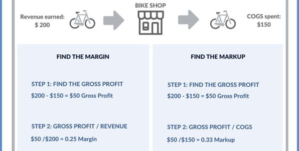 Margin Vs. Markup Chart: How To Calculate Margin And Markup Intended For Profit Margin Calculator Excel Template