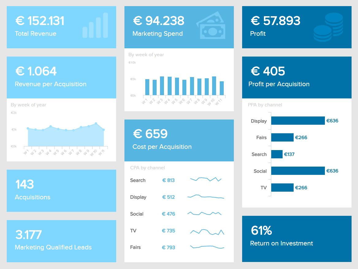 Marketing Dashboards   Die Besten Beispiele, Designs & Tips Throughout Marketing Kpi Excel Template