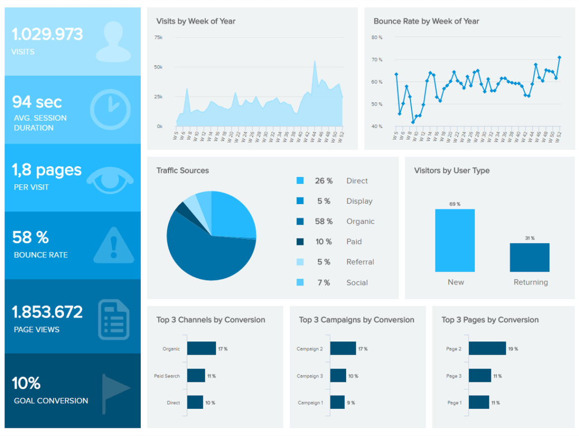 Marketing Dashboards   Templates & Examples To Track Your Results With Dashboard Spreadsheet Templates