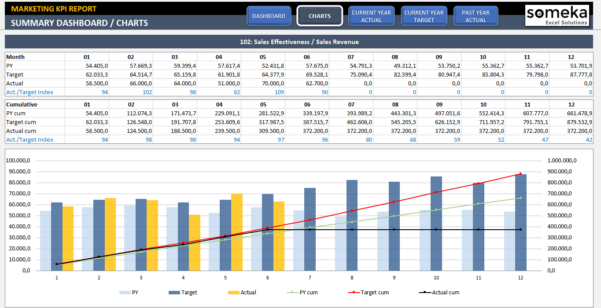 Marketing Kpi Dashboard | Ready To Use Excel Template Intended For Excel Kpi Dashboard Templates