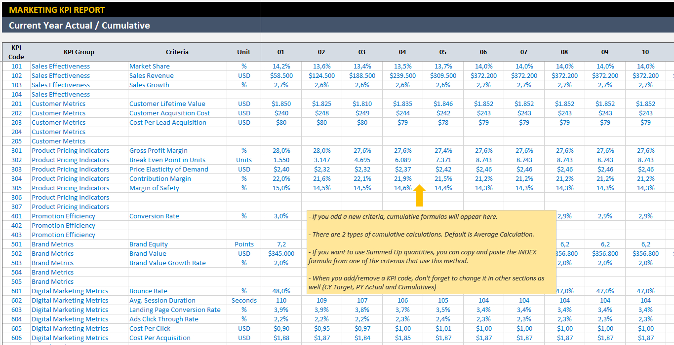 Marketing Kpi Dashboard   Ready To Use Excel Template Intended For Sales Kpi Template Excel