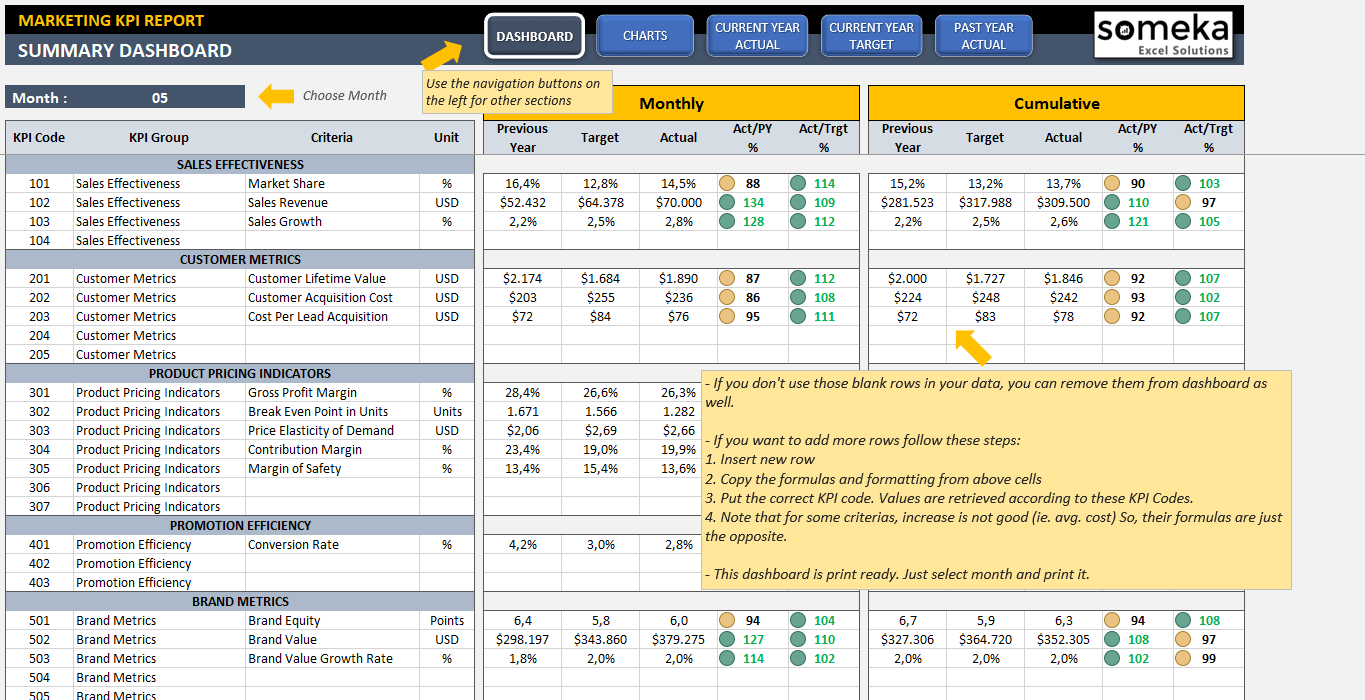 Marketing Kpi Dashboard | Ready To Use Excel Template Throughout Create A Kpi Dashboard In Excel