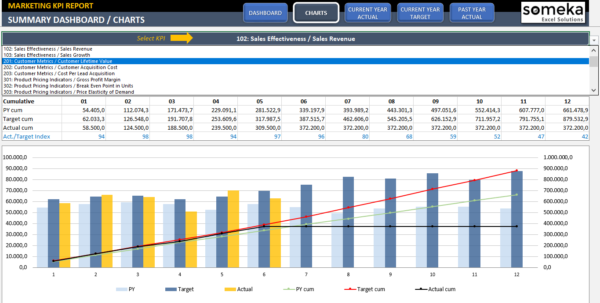 Marketing Kpi Dashboard | Ready To Use Excel Template Throughout Kpi Dashboard Template Excel
