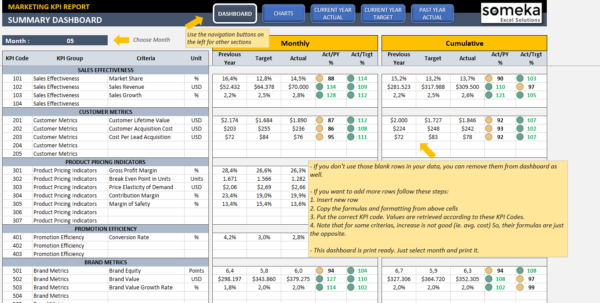 Marketing Kpi Dashboard | Ready To Use Excel Template To Customer Service Kpi Excel Template