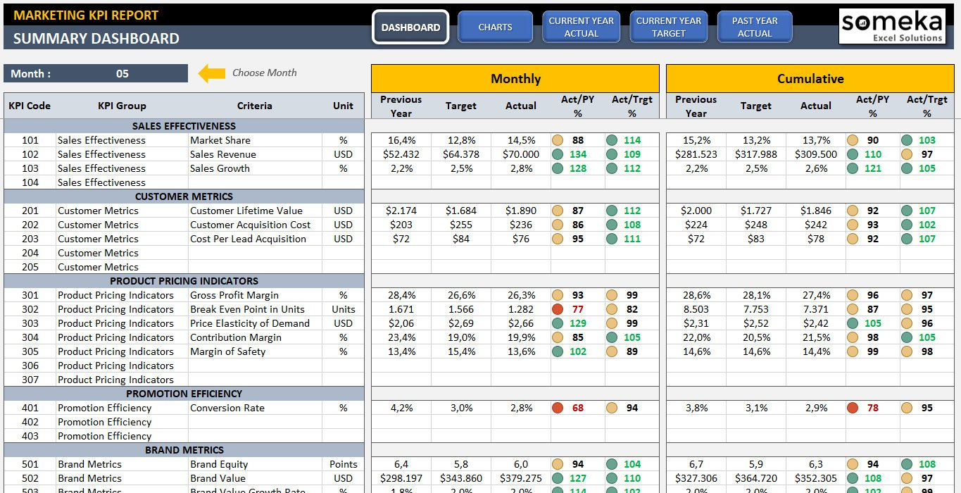 Marketing Kpi Dashboard Ready To Use Professional | Etsy And Marketing Kpi Excel Template