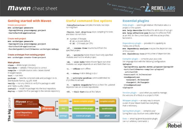 Maven Cheat Sheet Zeroturnaround Inside Project Management Cheat Sheet Pdf