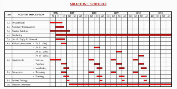 Microsoft Excel Gantt Chart Template Free Download – Spreadsheet Intended For Gantt Chart Template Free Download