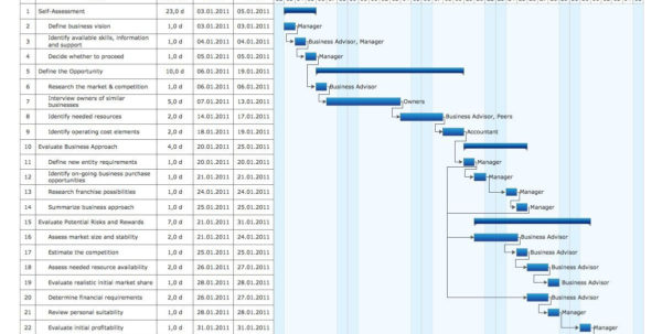 Microsoft Project Template Awesome Gantt Diagramm Excel Und And Gantt Chart Template Microsoft Project