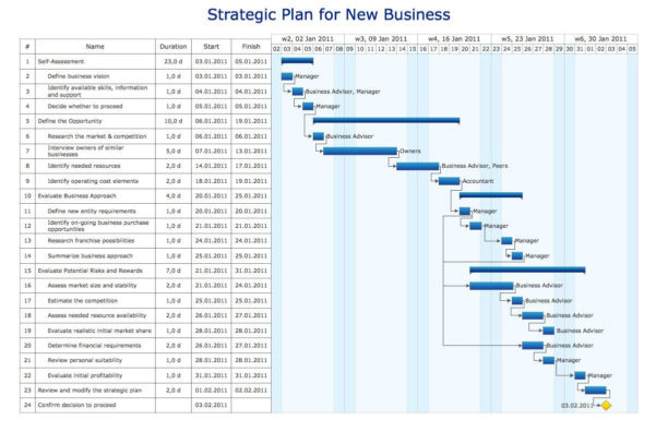 Microsoft Project Template Awesome Gantt Diagramm Excel Und With Gantt Chart Template Microsoft Word