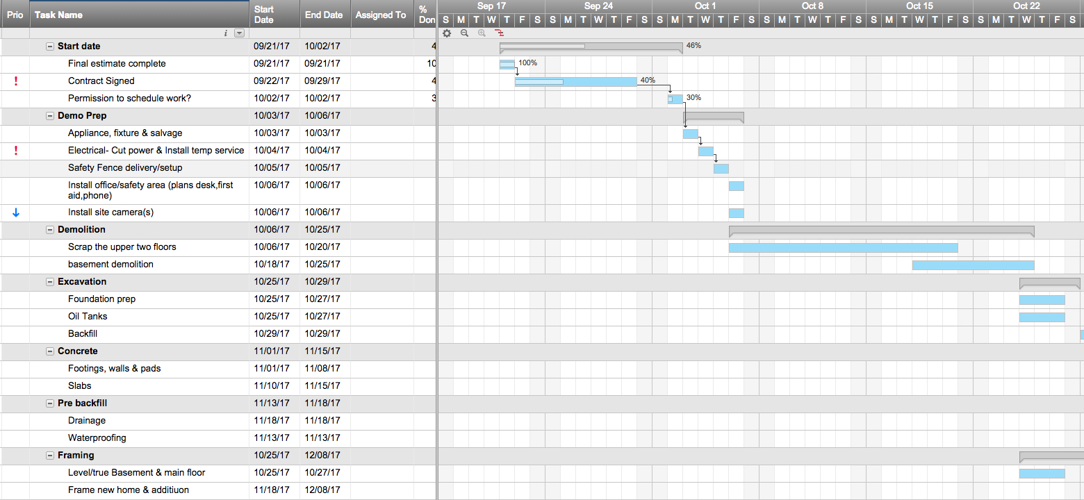 Monday Mastery: 3 Templates For Opening New Retail Locations Intended For Gantt Chart Budget Template