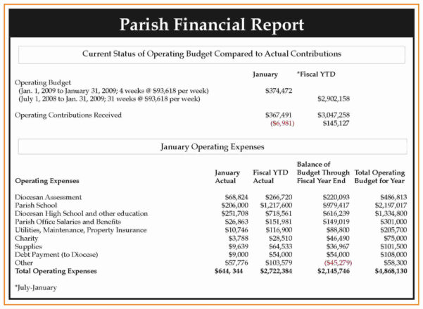Monthly Financial Report Format   Resourcesaver And Monthly Financial Report Format In Excel