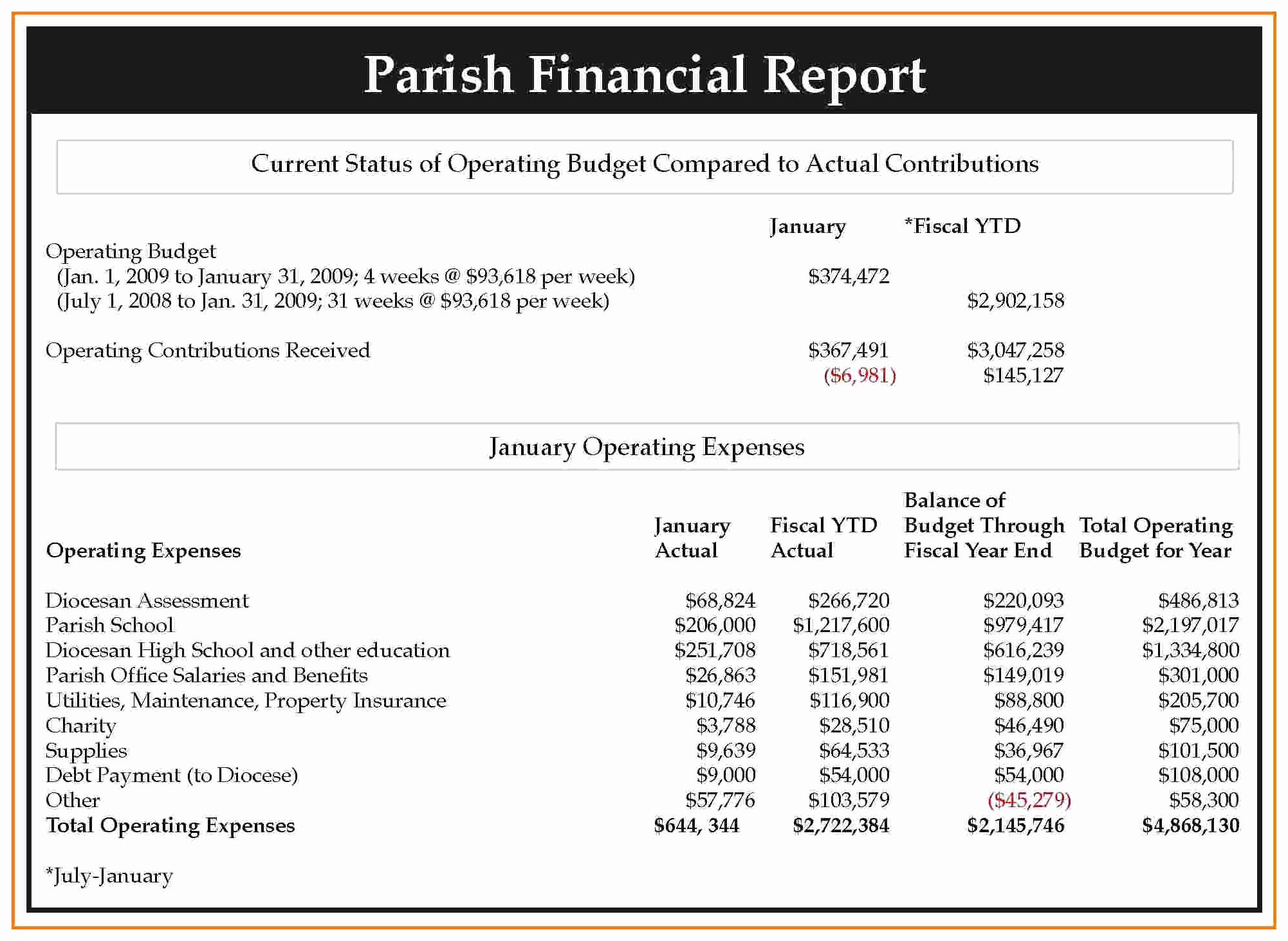 Monthly Financial Report Format - Resourcesaver And Monthly Financial Report Format In Excel