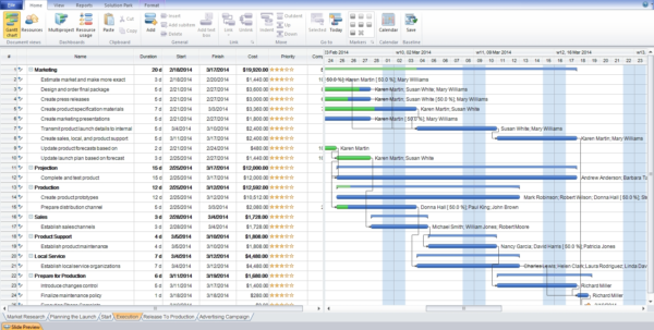 Ms Project Gantt Charts   Edena.proforum.co Intended For Gantt Chart Template Microsoft Office