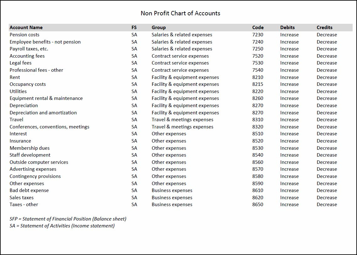 Nonprofit Chart Of Accounts Template | Double Entry Bookkeeping Inside Bookkeeping Templates Pdf
