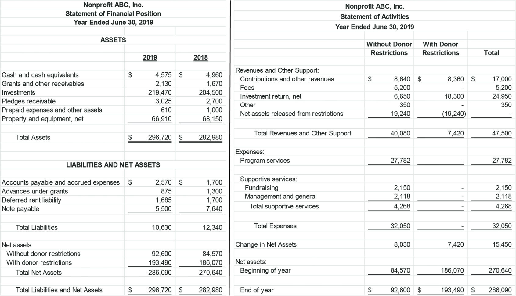 Nonprofit Financial Statement Template Archives   Southbay Robot Inside Financial Statements Templates