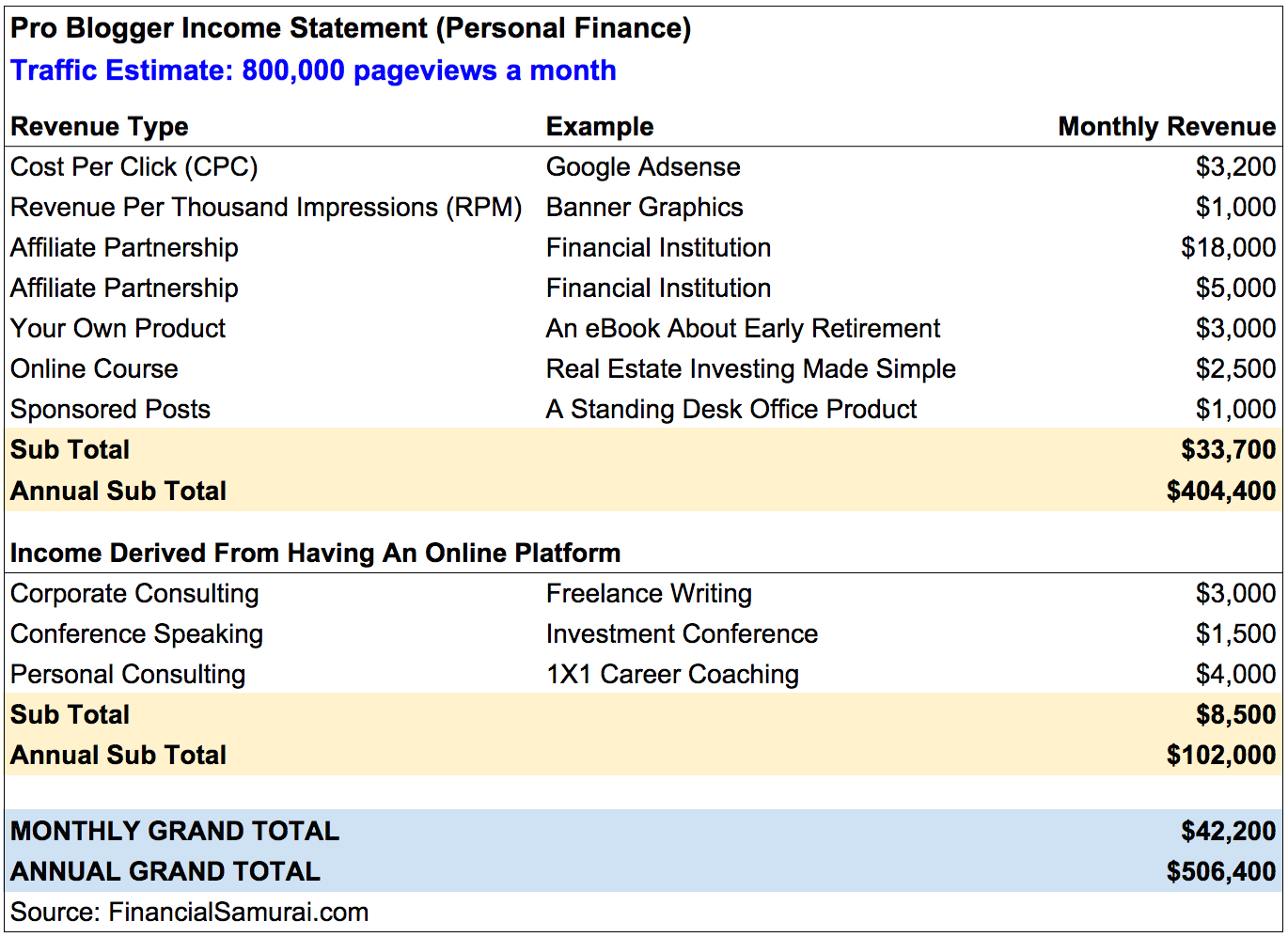 Online Income: Online Income Statement With Income Statement Generator
