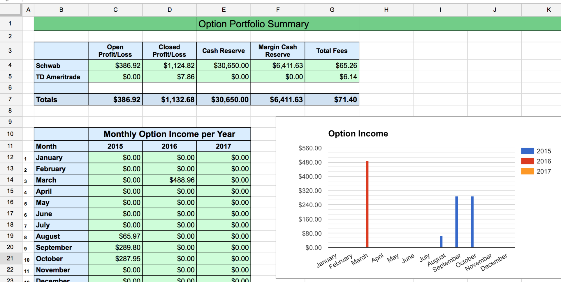 Options Tracker Spreadsheet – Two Investing Within Profit Margin Calculator Excel Template