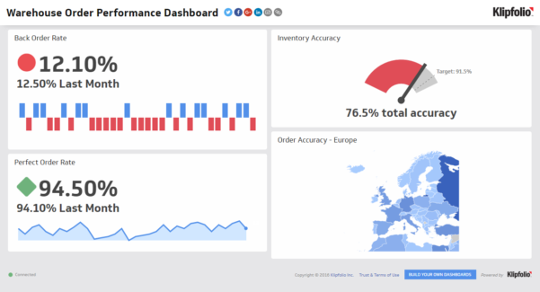 Order Performance Dashboard | Supply Chain Dashboard Examples To Warehouse Kpi Excel Template