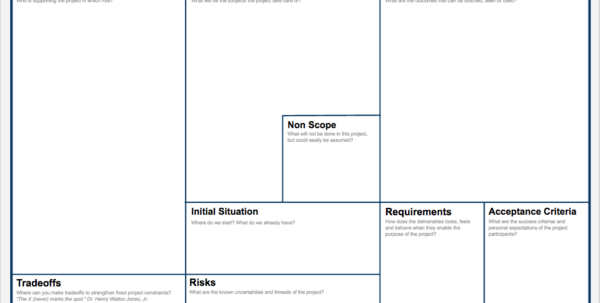 Our Project Management Framework – Zalando Tech Blog Intended For Project Management Charter Templates