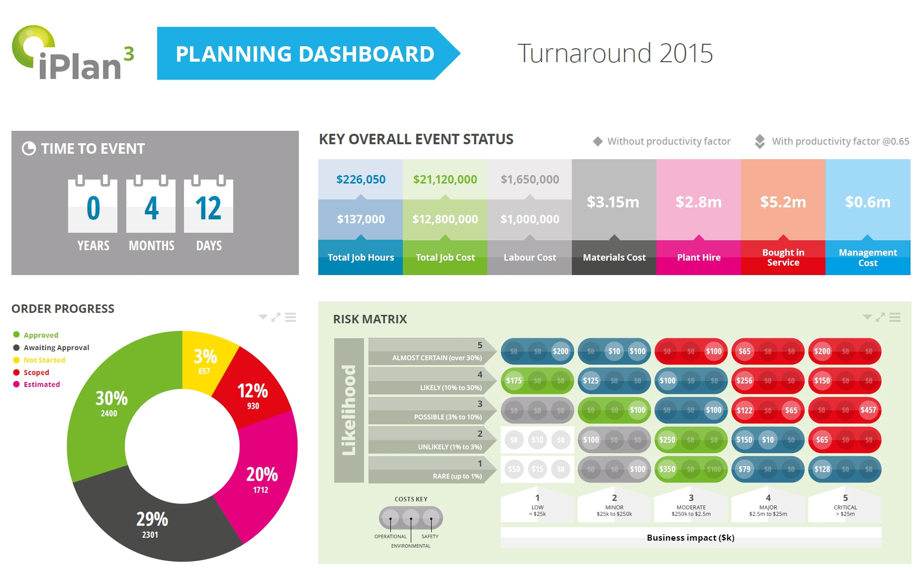 Our Sto Practice Using Iplan3 Cmcs Throughout Maintenance Kpi Throughout Maintenance Kpi Dashboard Excel