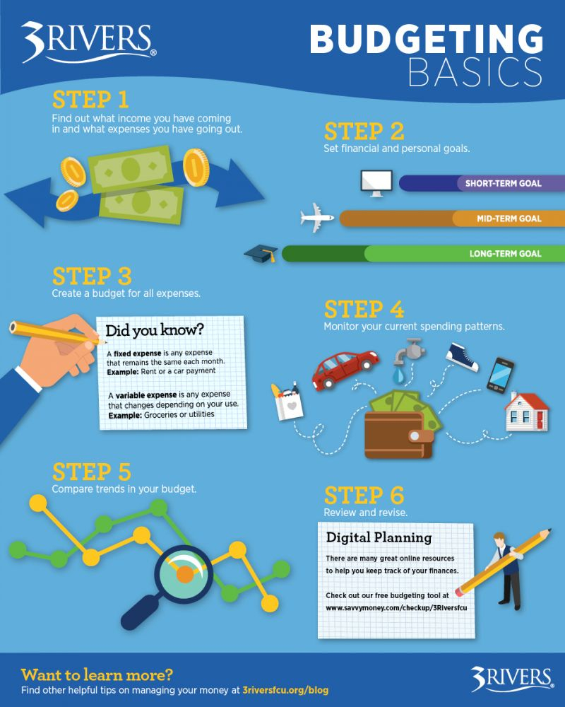 Personal Finance 101: Budgeting Basics | Credit Union Banking Fort With Personal Budget Finance