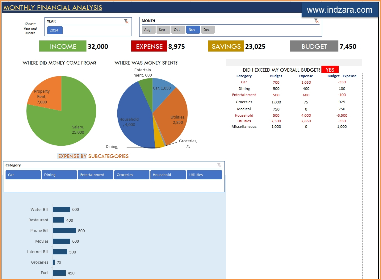 Personal Finance Excel Templates | Indzara With Recruitment Within Recruitment Dashboard Xls