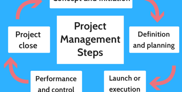 Phases Of Project Management 600X1691 Processes And Stages Pdf With Project Management Steps Templates