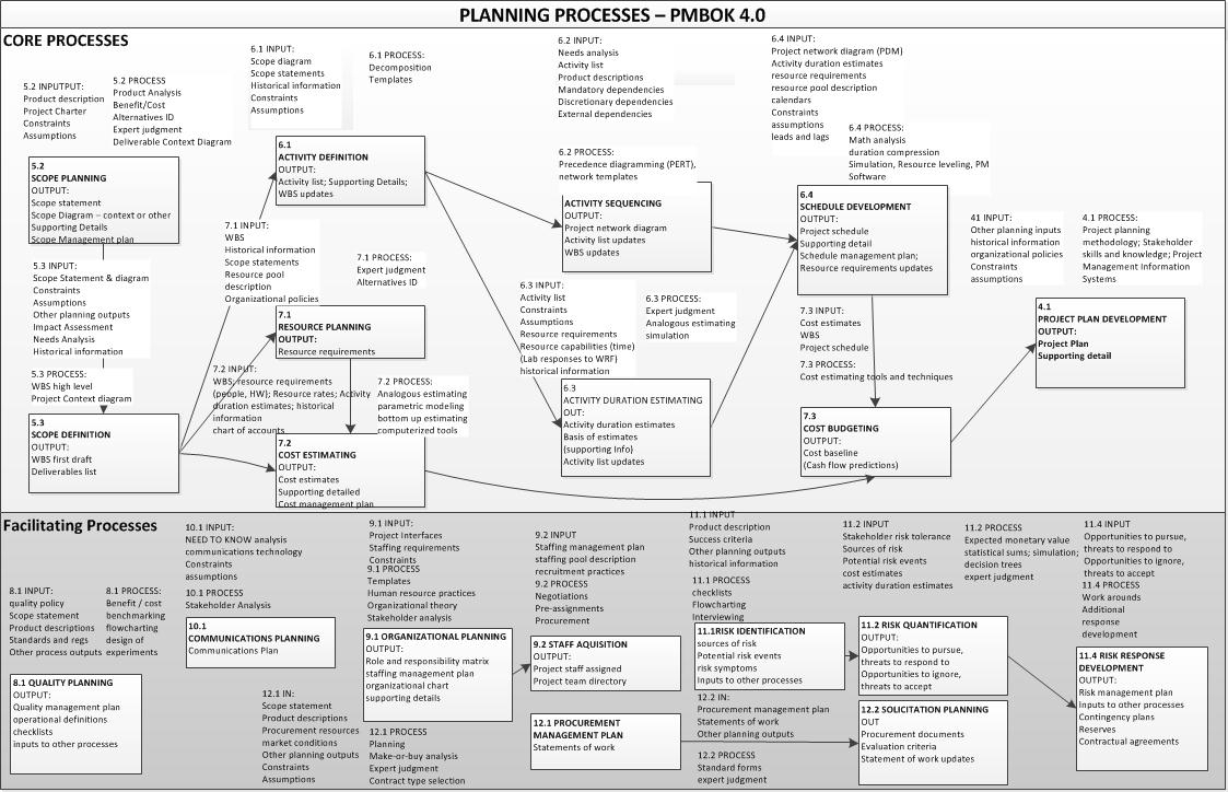 "Pm – Back To Basics: Rapid ""Plan For A Plan"" Cheat Sheets 