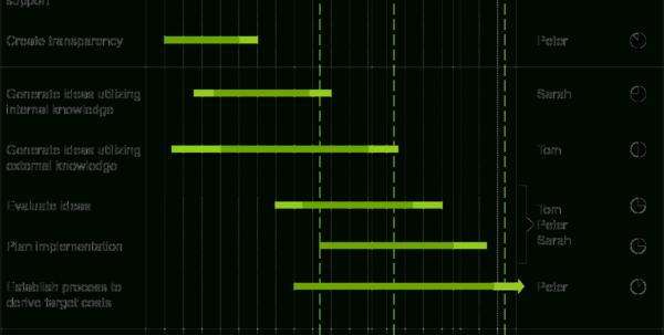 Powerpoint Charts :: Waterfall, Gantt, Mekko, Process Flow And With Visio Gantt Chart Template Download