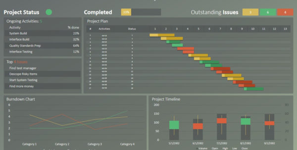 Powerpoint Dashboard For Project Management   Slidemodel Within Project Management Templates Ppt
