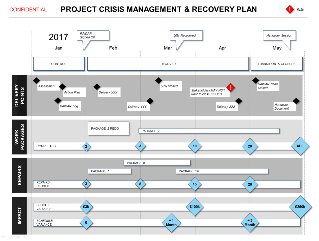 Powerpoint Project Crisis Recovery Plan Template With Project Management Plan Templates