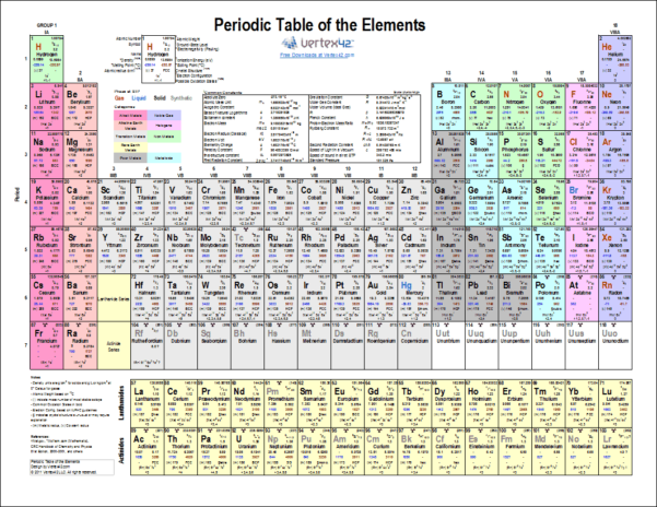Printable Periodic Table Of Elements   Chart And Data And Gantt Chart Template Pro Vertex42 Download