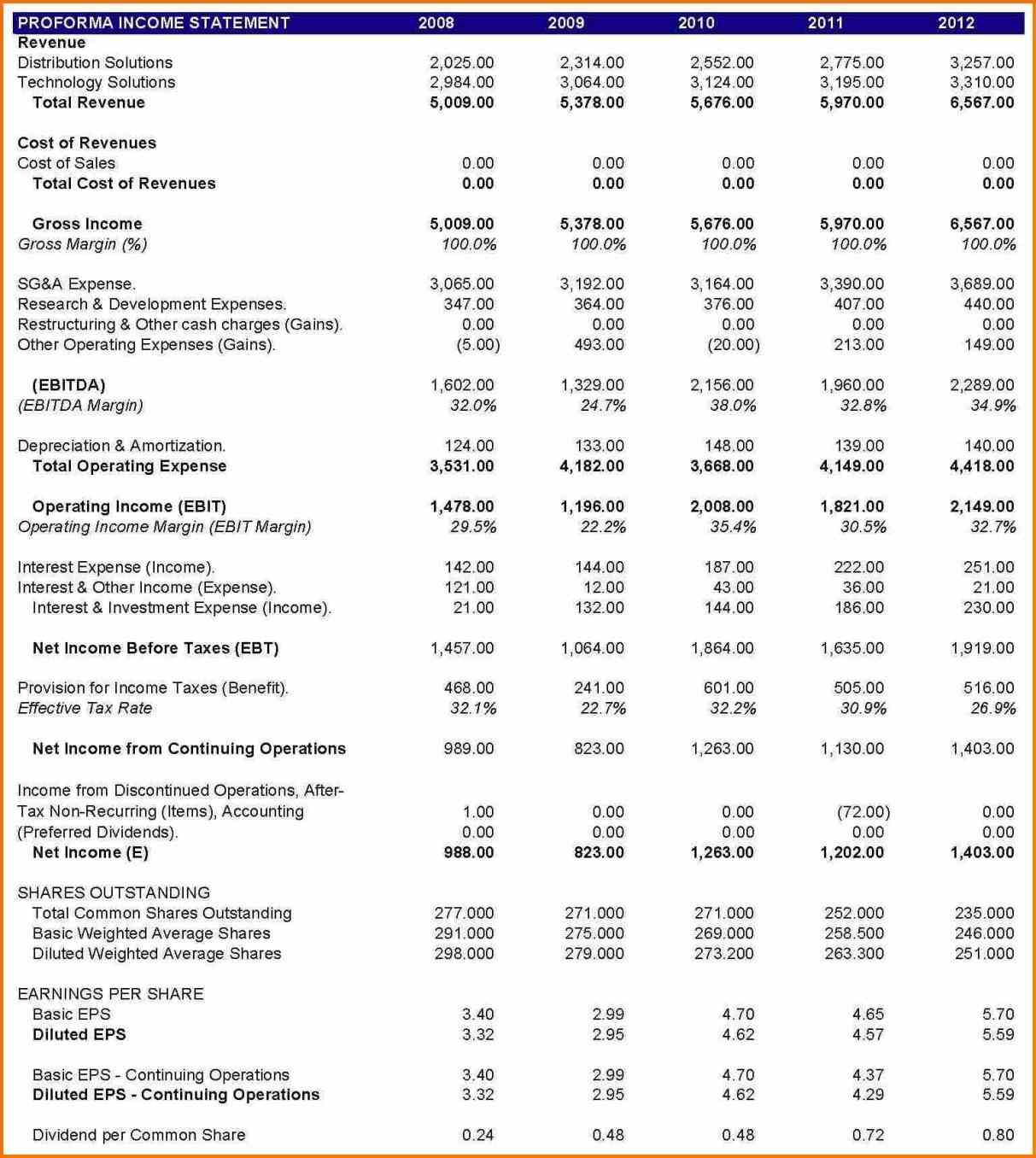 Pro Forma Income Statement Template Excel With Regard To Income Inside Income Statement Template Excel