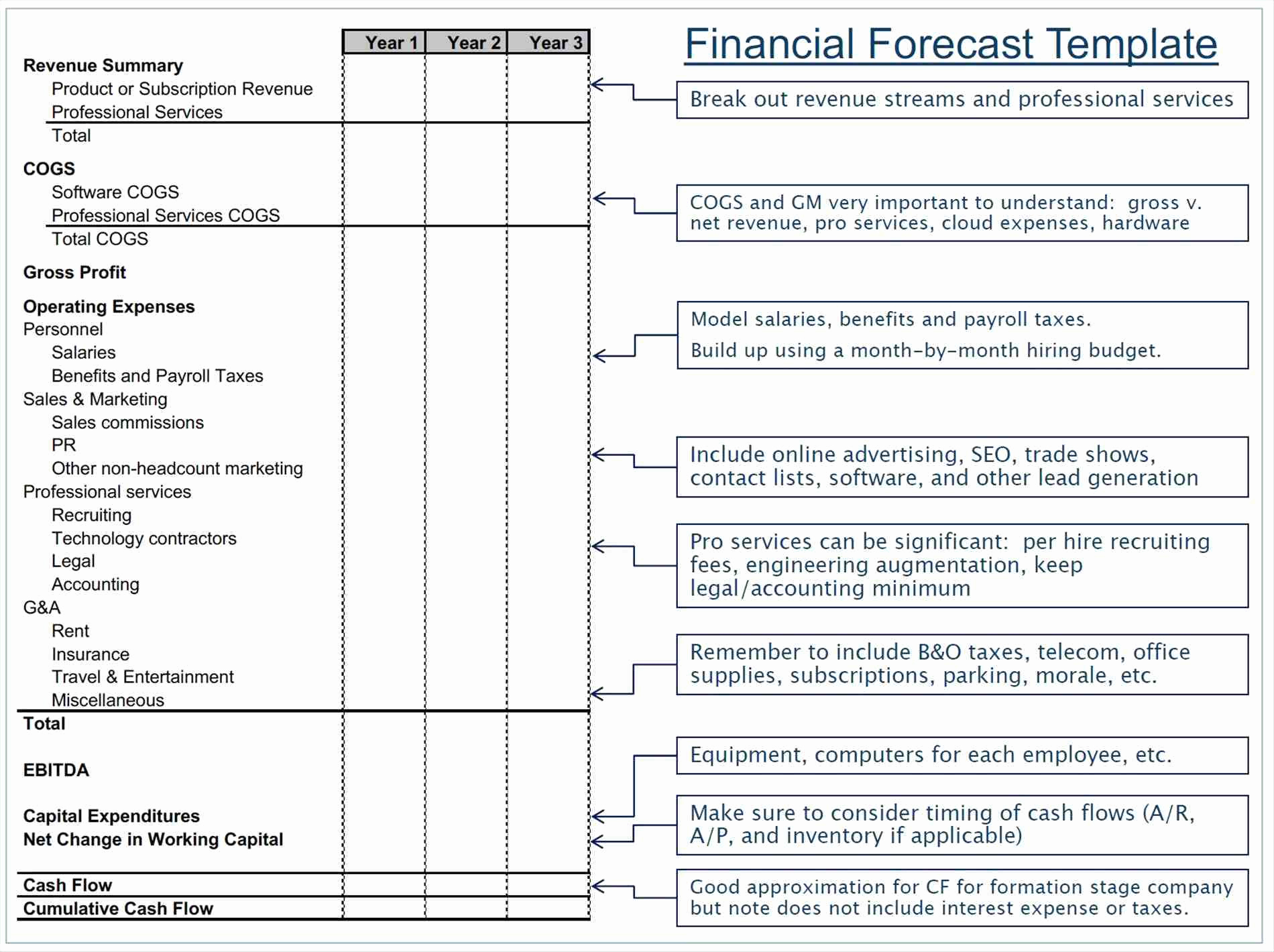 Pro Forma Sales Forecast Template Fresh Financial Forecasting Inside Sales Forecast Template For Services